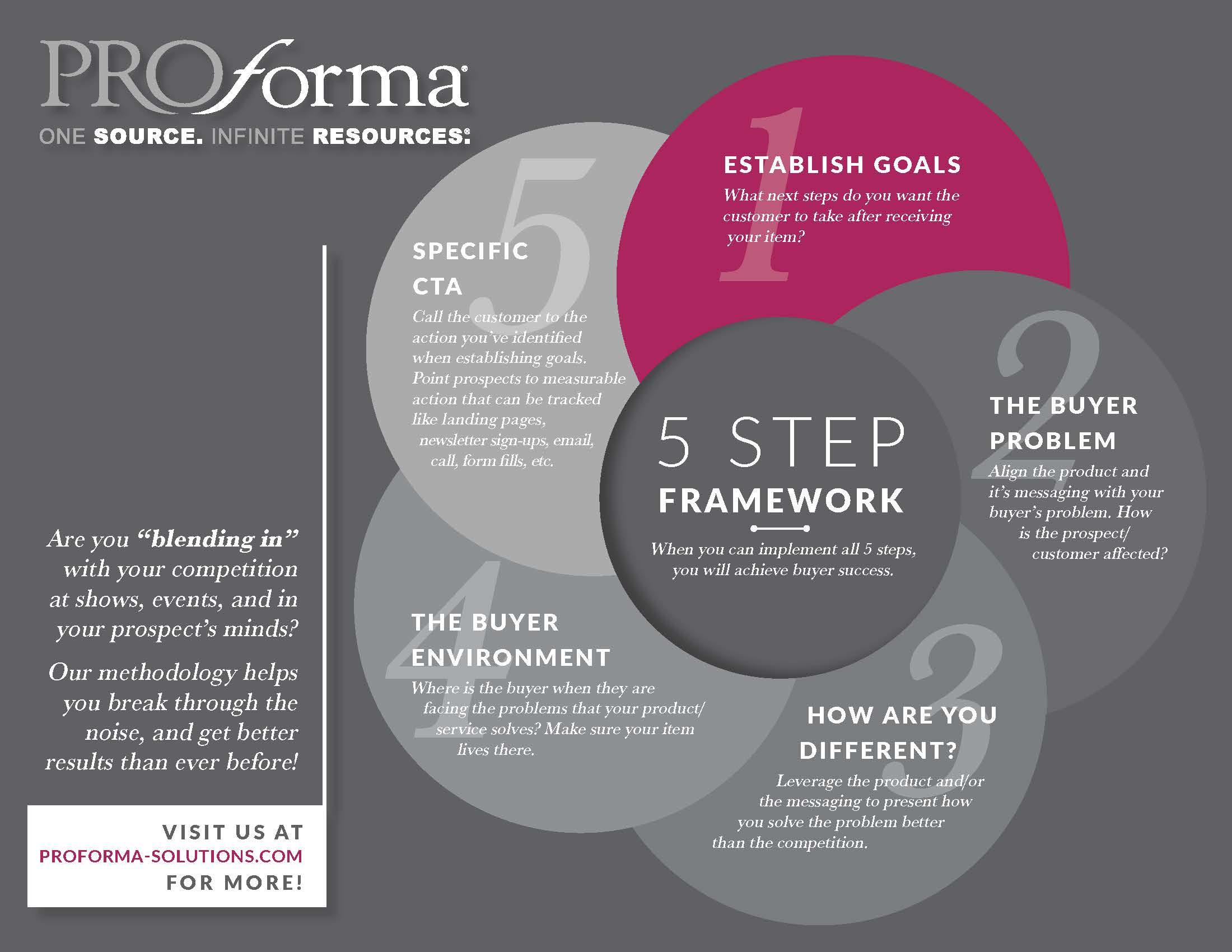 5 Step Framework